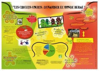 Les Circuits courts : dynamiser le monde rural