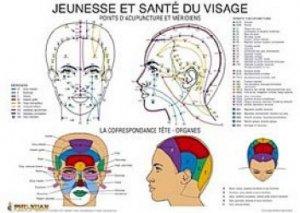 Planche Jeunesse et santé du visage